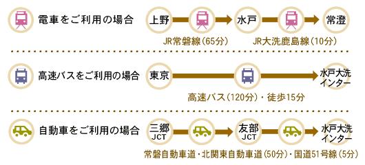 交通手段毎のアクセス